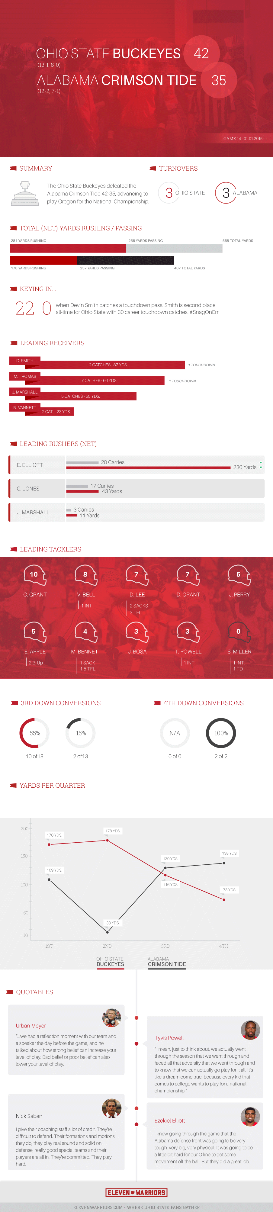 Ohio State - Alabama Infographic