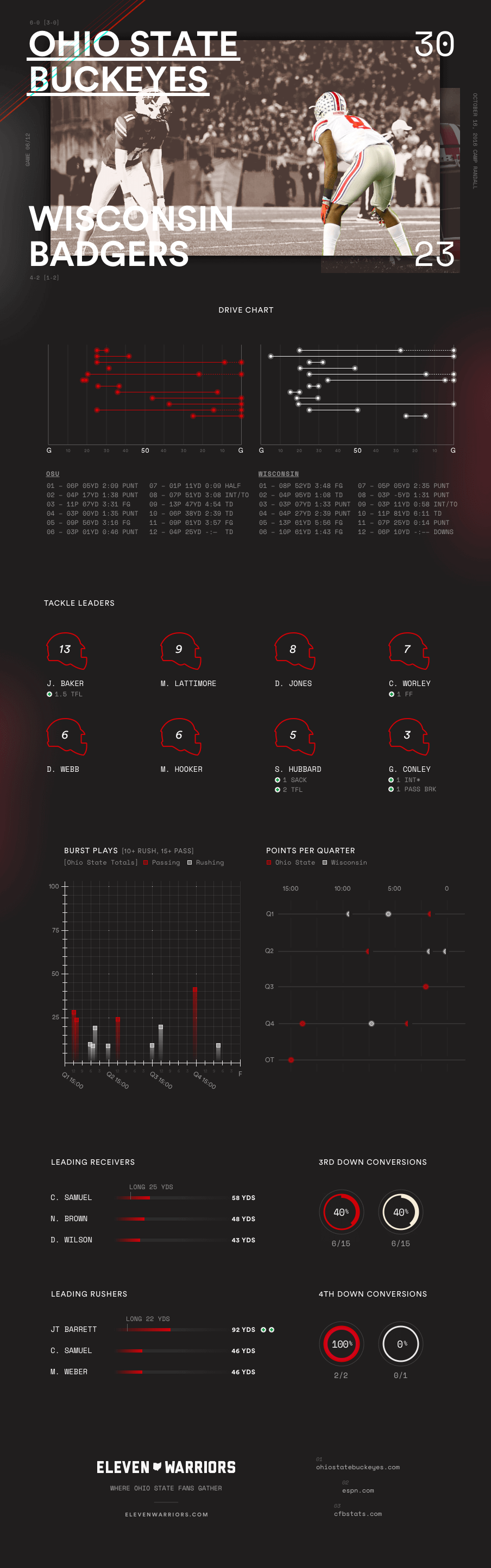 Ohio State Wisconsin Infographic
